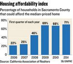 Cities change approach to high costs of affordable housing