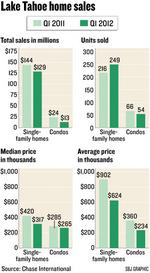 Tahoe home sales rise as buyers pick up relative bargains