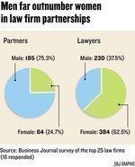 Few women break through law's glass ceiling