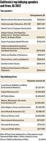 Lobbyists see big boost in revenue for first quarter