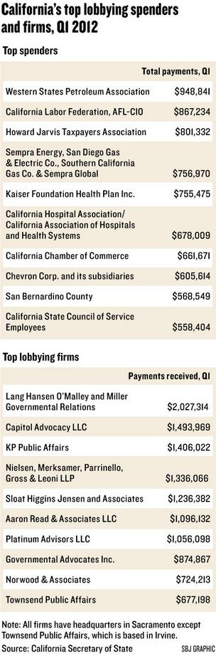 Chart: California's top lobbying spenders and firms Q1, 2012