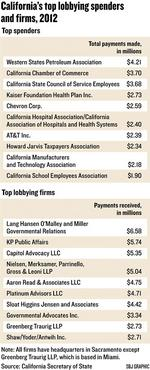 Health reform drives lobbyist spending in 2012