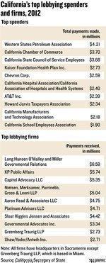 Health reform drives lobbyist spending in 2012