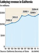 <strong>A</strong> record year for lobbying industry