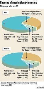 Insurance for long-term care struggling