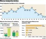 Mexico's immigration shift could cut farm-labor supply