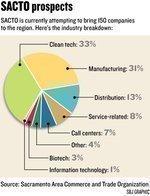 Clean tech/green business