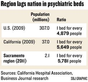 Chart: Region lags nation in psychiatric beds