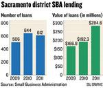 Amount lent by area SBA district up 48%