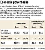 Study: UC Davis campus pumps $3.5B into economy