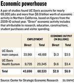 Study: UC Davis campus pumps $3.5B into economy