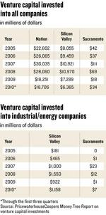 Venture capital remains elusive for those who dream of region's green future