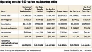 Chart: Operating costs for 500-worker headquarters office