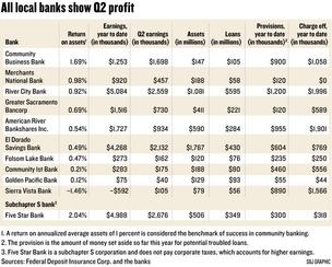 Chart of local bank financials, Q2 2012
