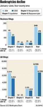 Sacramento bankruptcy filings decline dramatically