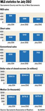 Market for short-sale properties is becoming more competitive