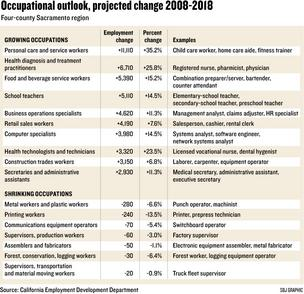 Chart: Occupational outlook, projected change 2008-2018