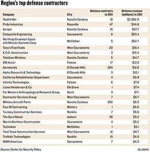 Chart: Region's top defense contractors