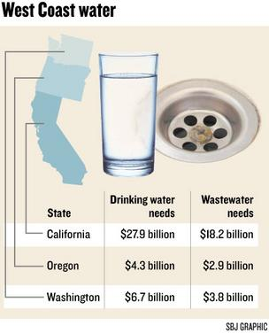 Chart: West Coast water