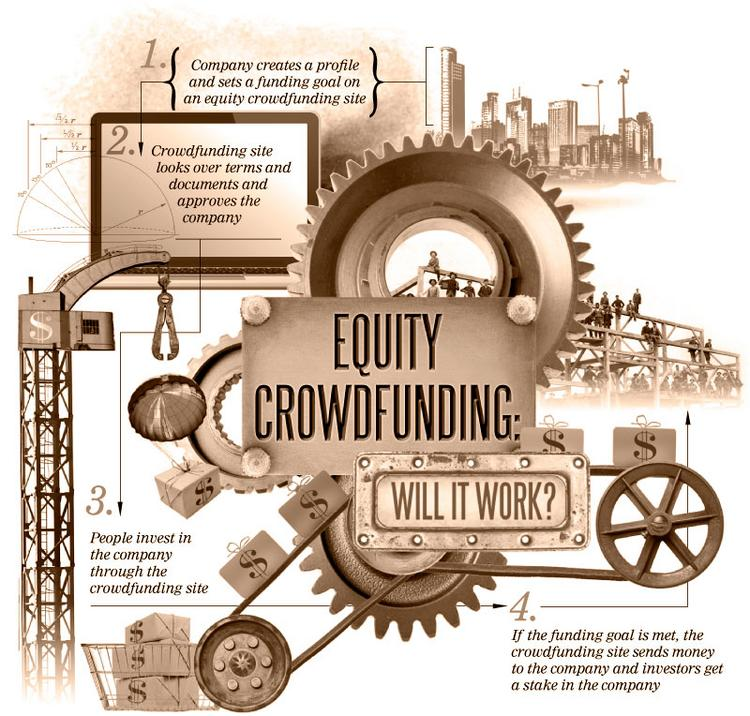 1. Company creates a profile and sets a funding goal on an equity crowdfunding site 2. Crowdfunding site looks over terms and documents and approves the company3. People invest in the company through the crowdfunding site4. If the funding goal is met, the crowdfunding site sends money to the company and investors get a stake in the company