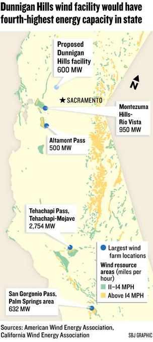 Map: Dunnigan Hills wind facility would have fourth-highest energy capacity in state