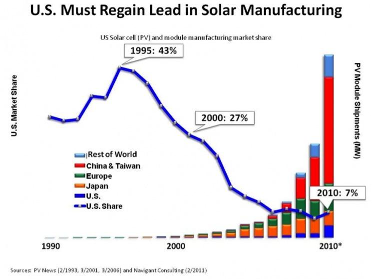 Steve Chu wants the U.S. to reverse this trend in solar manufacturing.