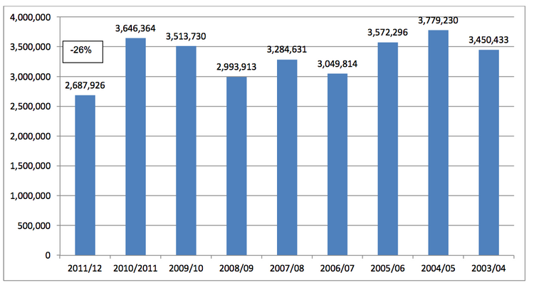 Lake Tahoe ski visitor figures for the past decade. (Click on image to enlarge).