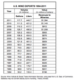 U.S. wine exports, most from California, soar nearly 22 percent by value in 2011