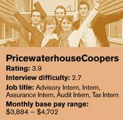 Pricewaterhouse Coopers is ranked No. 11 on Glassdoor's list of the 20 best companies in the country to intern for.