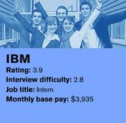 IBM is ranked No. 12 on Glassdoor's list of the 20 best companies in the country to intern for.