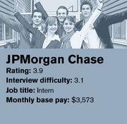 JPMorgan Chase is ranked No. 14 on Glassdoor's list of the 20 best companies in the country to intern for.
