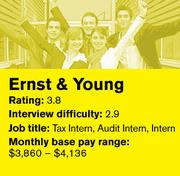 Earnst & Young was ranked No.17 on Glassdoor's list of the 20 best places in the country to intern.