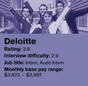 Deloitte was ranked No. 18 on Glassdoor's list of the 20 best companies in the country to intern for.