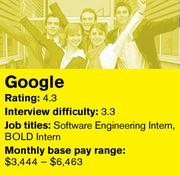 Google was ranked No. 1 on Glassdoor's list of the 20 best companies in the country to intern for.