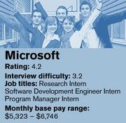 Microsoft was ranked No. 2 on Glassdoor's list of the 20 best companies in the country to intern for.