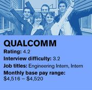 Qualcomm was ranked No. 3 on Glassdoor's list of the 20 best companies in the country to intern for.