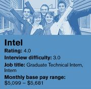 Intel was ranked No. 6 on Glassdoor's list of the 20 best companies in the country to intern for.