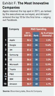 Apple and Google topped the ranking done by Booz & Co. of the most innovative companies in the world but neither was in the top 20 for R&D spending in 2011.