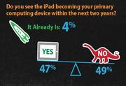 About 47 percent said they see an iPad being their primary computing device within two years and four percent said it already is.