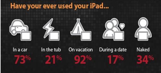 More than a third of iPad owners say they have used them while naked, according to a survey by online presentation company Brainshark.