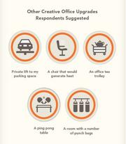 Here are some more of what LinkedIn survey respondents said they would like to have in their office in the future.