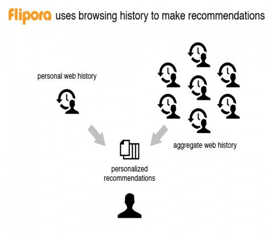 The company formerly known as InfoAxe has rebranded itself as Flipora and rolled out a new product on Monday aimed at offering website recommendations based on what it has gathered about individual users and collective behavior.