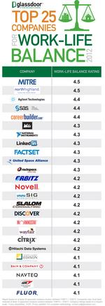 Here's the top 25 companies to 'have a life' at