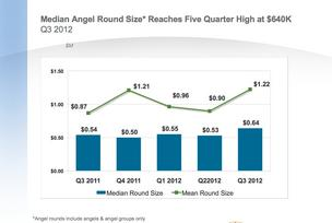 Median size angel deals, Q3