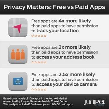 Free apps are far more likely to pose security and privacy risks than paid apps, according to a study of 1.7 million Android apps by Juniper Networks.