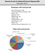 Kaiser Permanente had the most help wanted ads in the Oakland-Fremont metro in December.