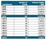 VCs pump fundraising 'barbell' highest since 2008