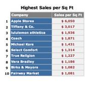 Apple Stores bring in more than twice as many dollars per square foot as the closest other retailer in a new ranking by research and consulting firm RetailSails.