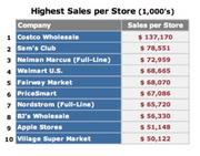 Apple Stores rank ninth when total dollars per store are ranked, far behind No. 1 Costco.