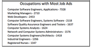 While not surprising given the list of employers hiring, tech jobs accounted for the bulk of job posts in the San Jose metro area during October.